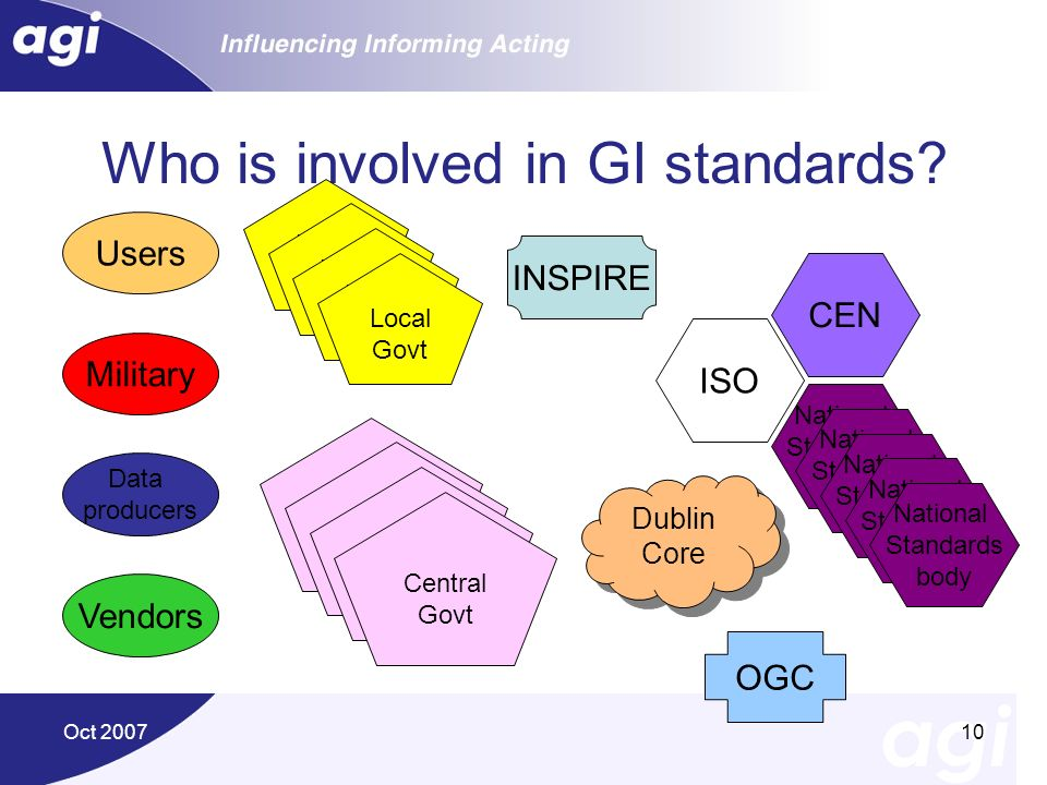 Who is involved in GI standards