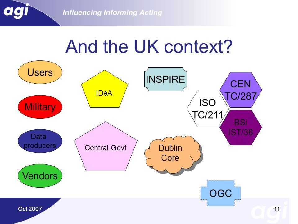 And the UK context Users INSPIRE CEN TC/287 ISO Military TC/211