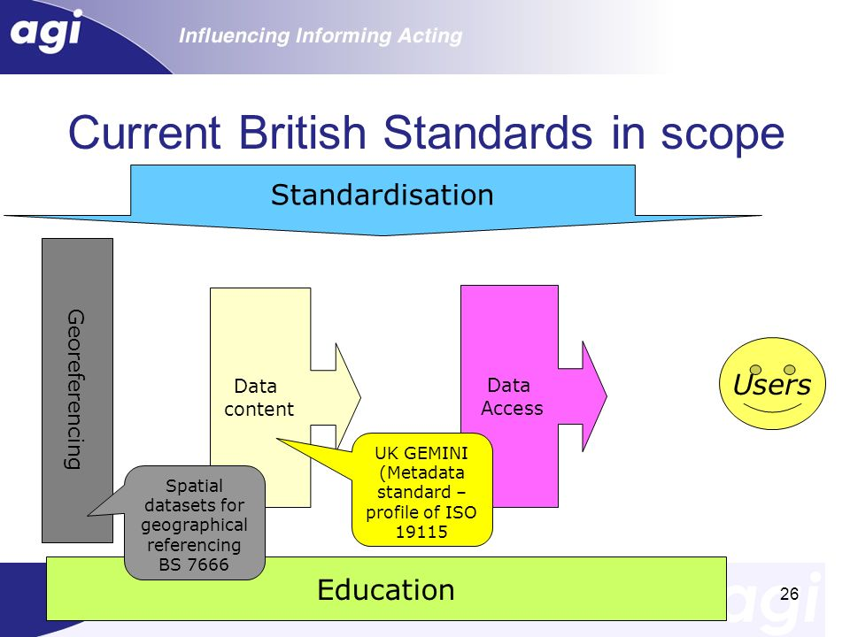 Current British Standards in scope