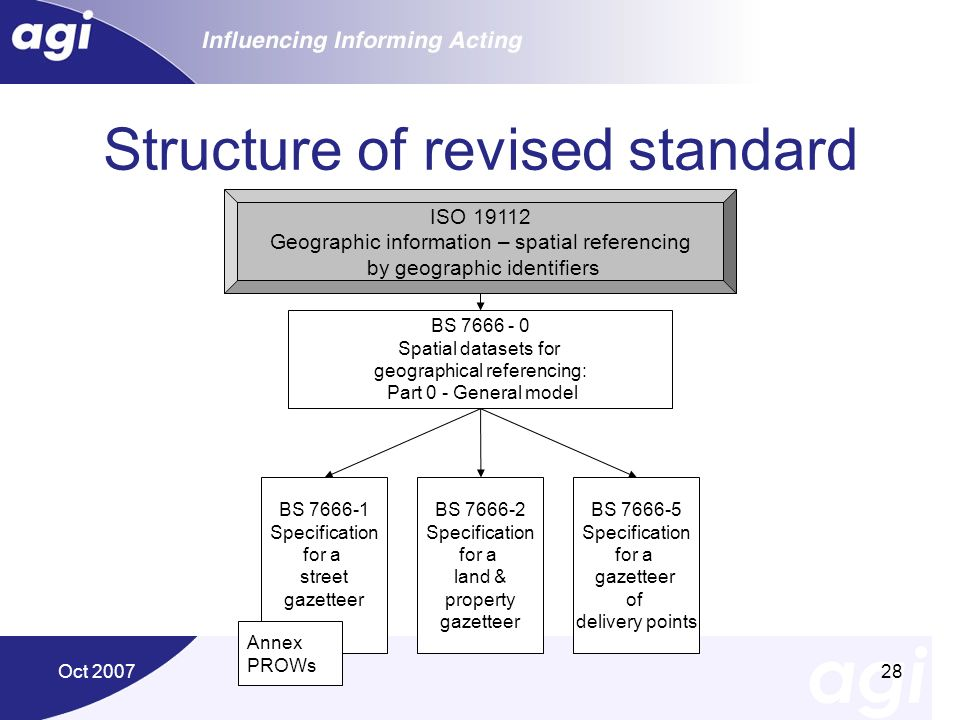 Structure of revised standard