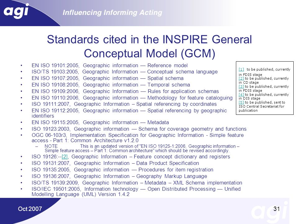 Standards cited in the INSPIRE General Conceptual Model (GCM)
