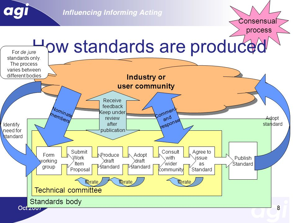 How standards are produced