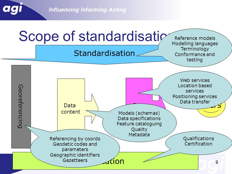 Scope of standardisation for GI