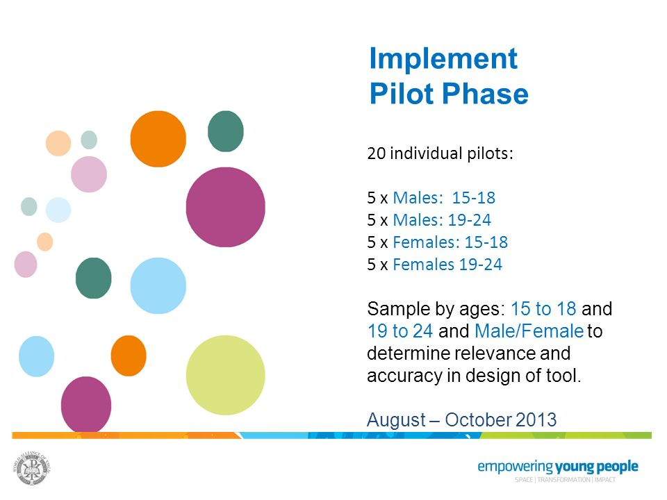 Implement Pilot Phase. 20 individual pilots: 5 x Males: 15-18 5 x Males: 19-24 5 x Females: 15-18 5 x Females 19-24.