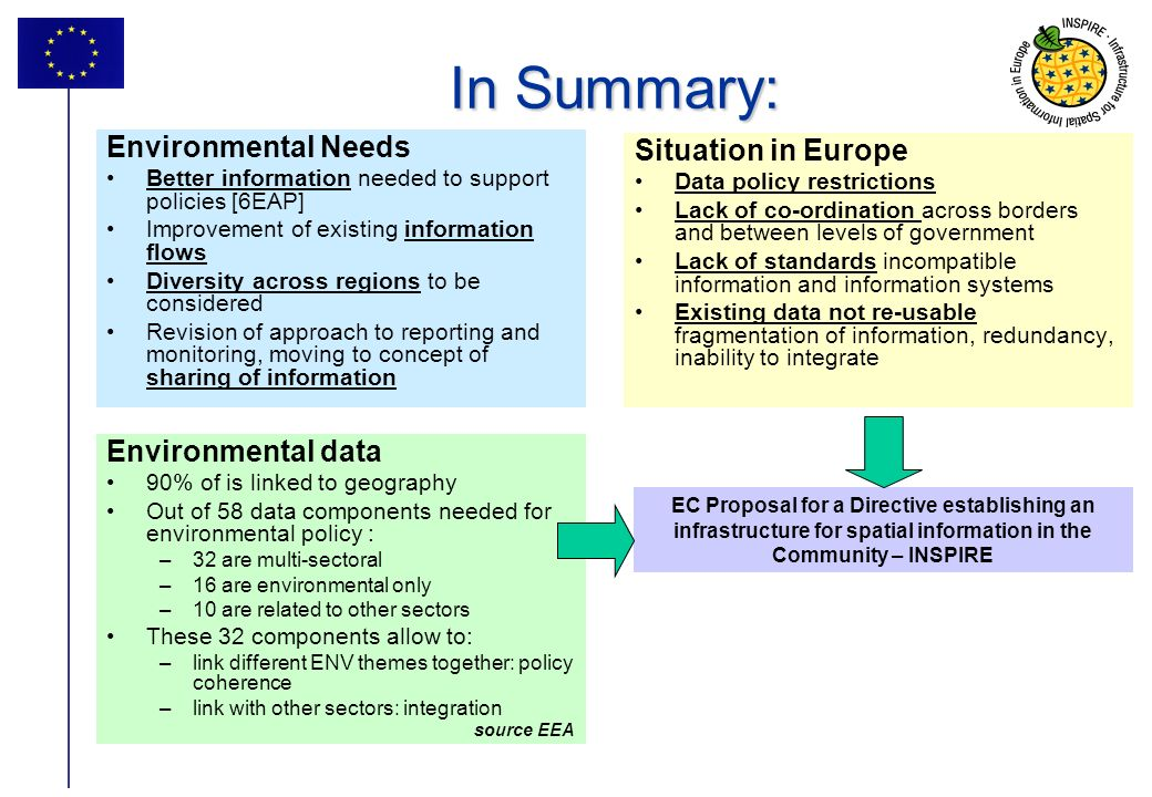 In Summary: Explain what is spatial information Environmental Needs