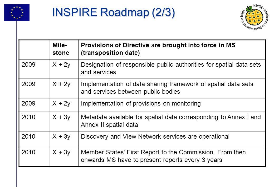 INSPIRE Roadmap (2/3) Mile-stone