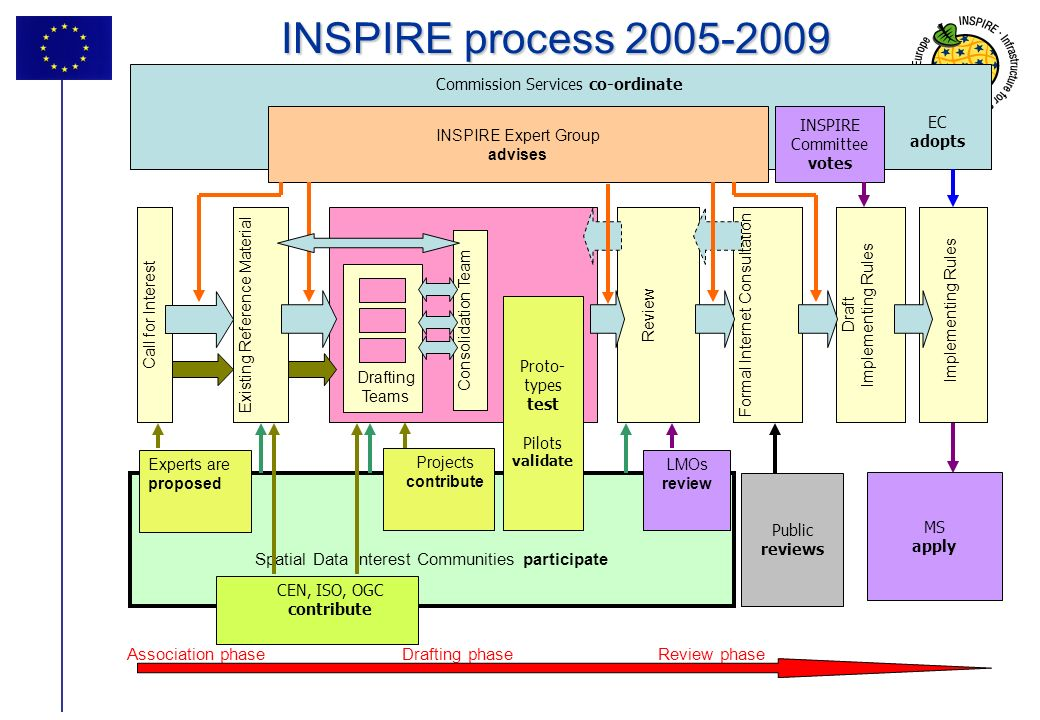 INSPIRE process 2005-2009 Association phase Drafting phase