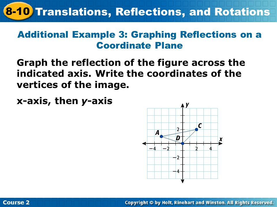 Additional Example 3: Graphing Reflections on a Coordinate Plane
