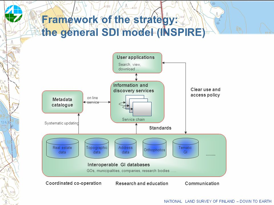 Framework of the strategy: the general SDI model (INSPIRE)