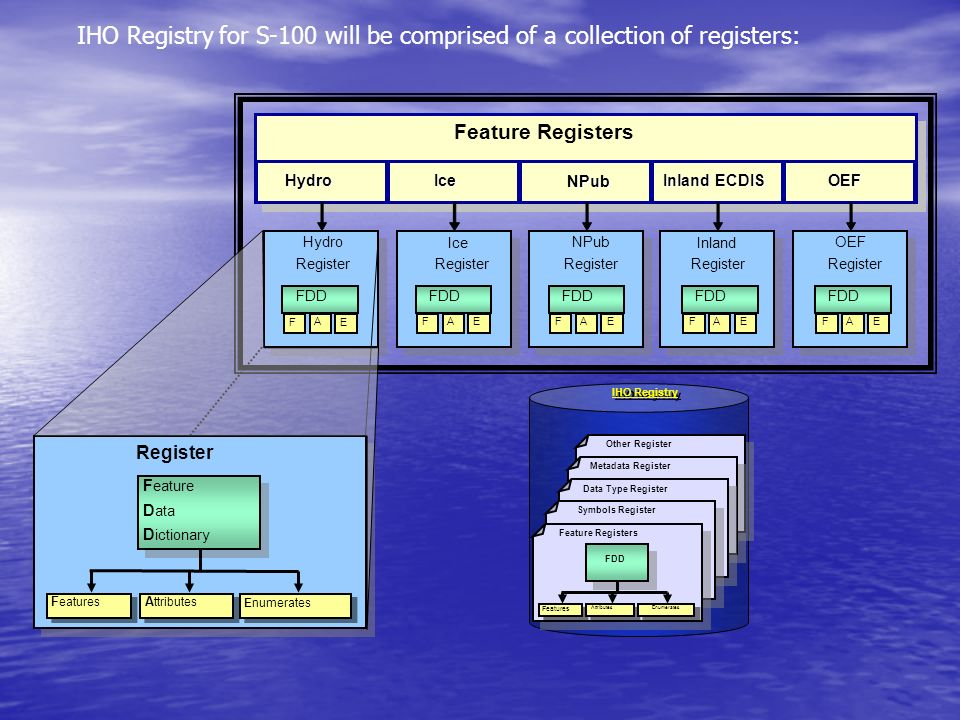 IHO Registry for S-100 will be comprised of a collection of registers: