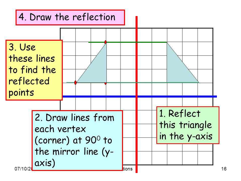 how to find line of reflection