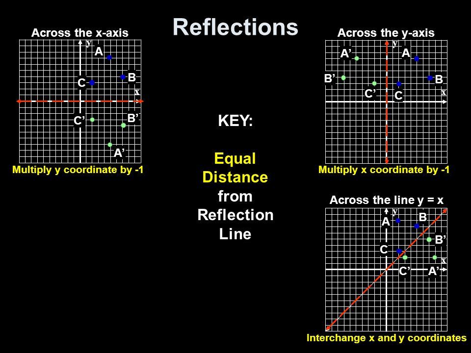 Equal Distance from Reflection Line