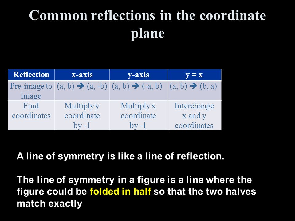 Common reflections in the coordinate plane