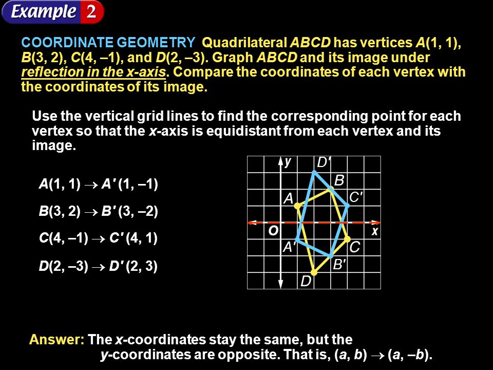 COORDINATE GEOMETRY Quadrilateral ABCD has vertices A(1, 1), B(3, 2), C(4, –1), and D(2, –3). Graph ABCD and its image under reflection in the x-axis. Compare the coordinates of each vertex with the coordinates of its image.