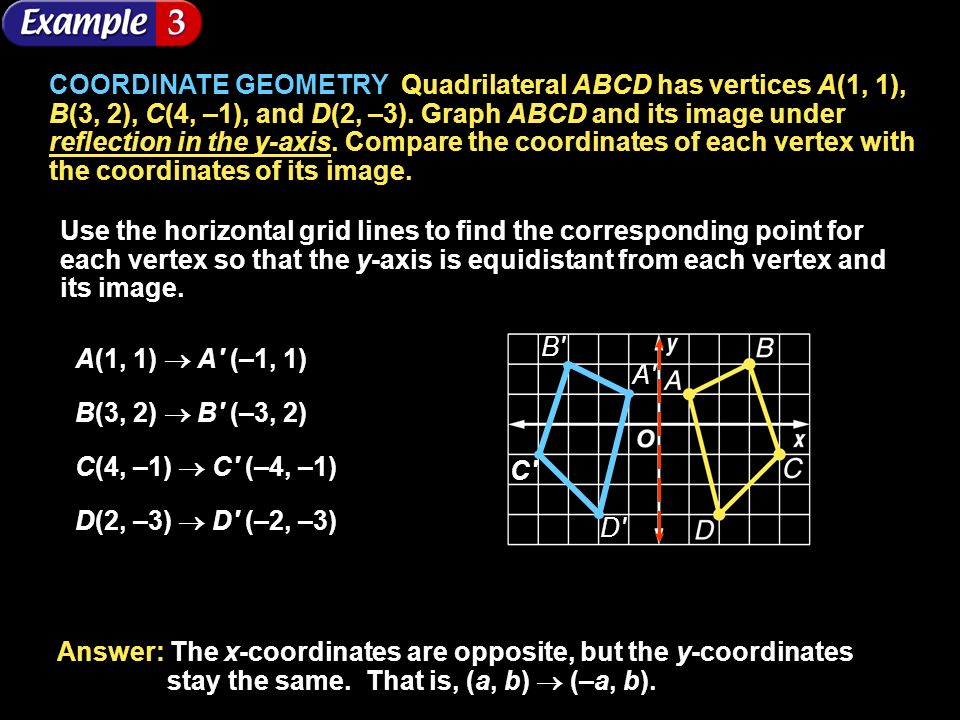 COORDINATE GEOMETRY Quadrilateral ABCD has vertices A(1, 1), B(3, 2), C(4, –1), and D(2, –3). Graph ABCD and its image under reflection in the y-axis. Compare the coordinates of each vertex with the coordinates of its image.