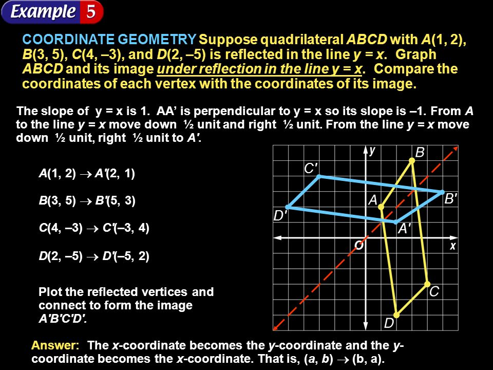 COORDINATE GEOMETRY Suppose quadrilateral ABCD with A(1, 2), B(3, 5), C(4, –3), and D(2, –5) is reflected in the line y = x. Graph ABCD and its image under reflection in the line y = x. Compare the coordinates of each vertex with the coordinates of its image.