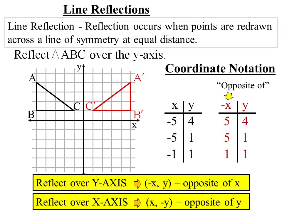 Line Reflections Coordinate Notation x y -x y