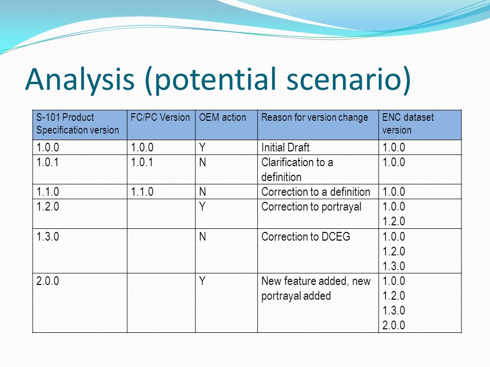 Analysis (potential scenario)