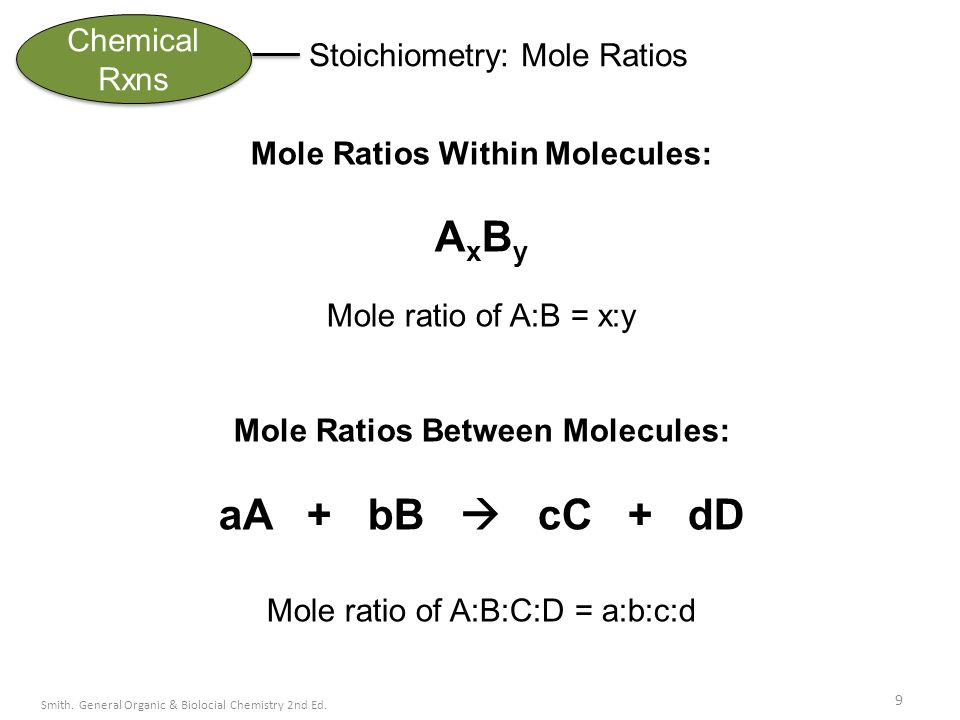 how to find mole ratios in a chemical reaction