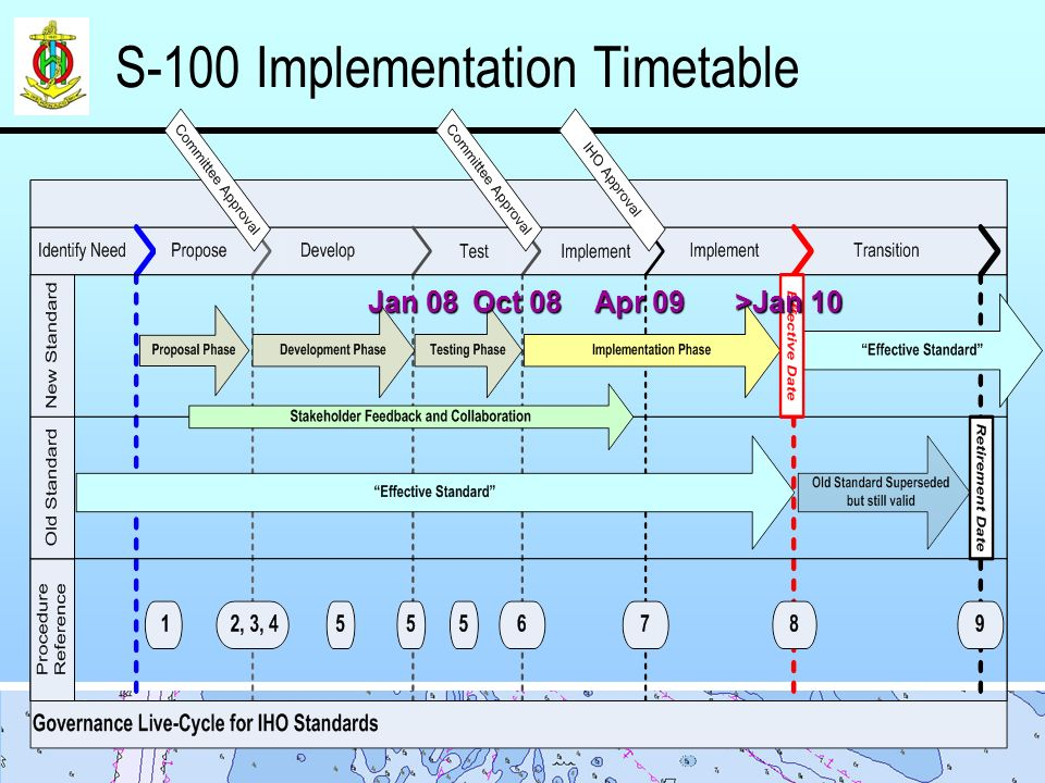 S-100 Implementation Timetable