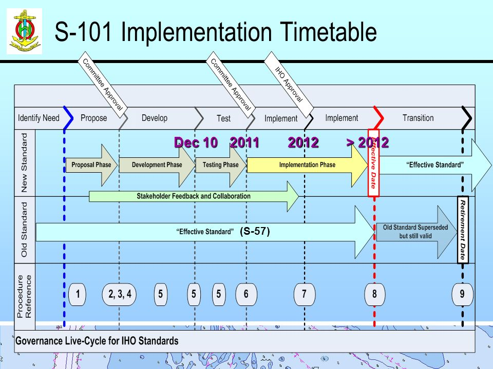 S-101 Implementation Timetable