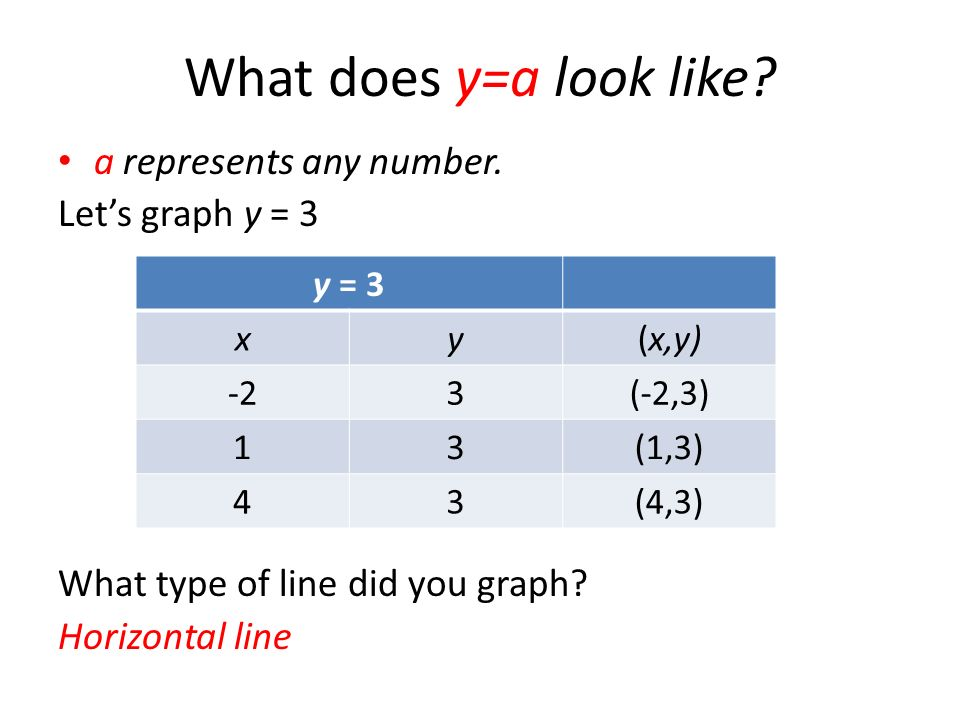 What does y=a look like a represents any number. Let's graph y = 3