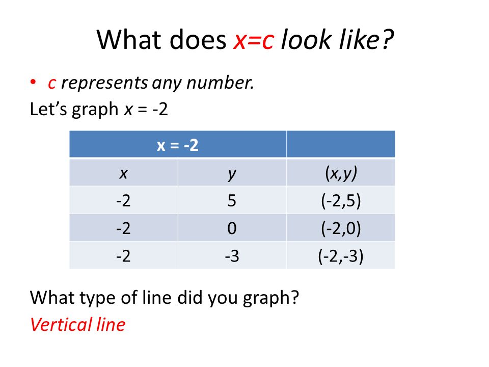 What does x=c look like c represents any number. Let's graph x = -2
