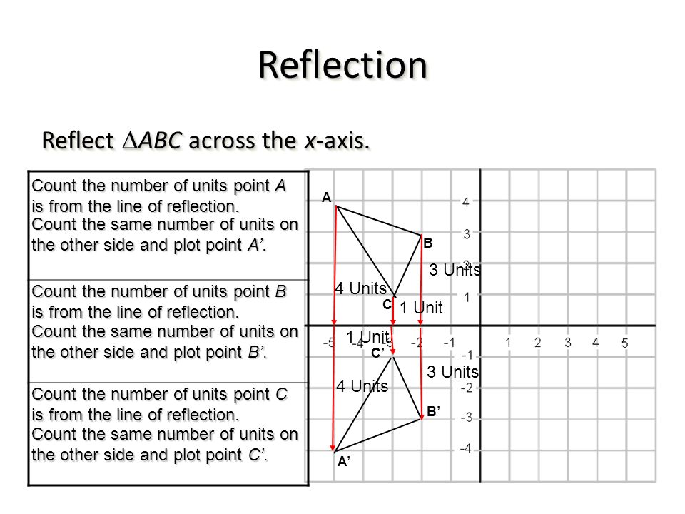 Reflection Reflect ABC across the x-axis.