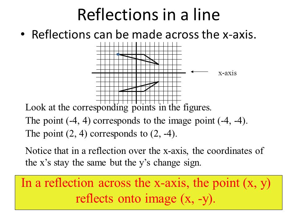 Reflections in a line Reflections can be made across the x-axis.