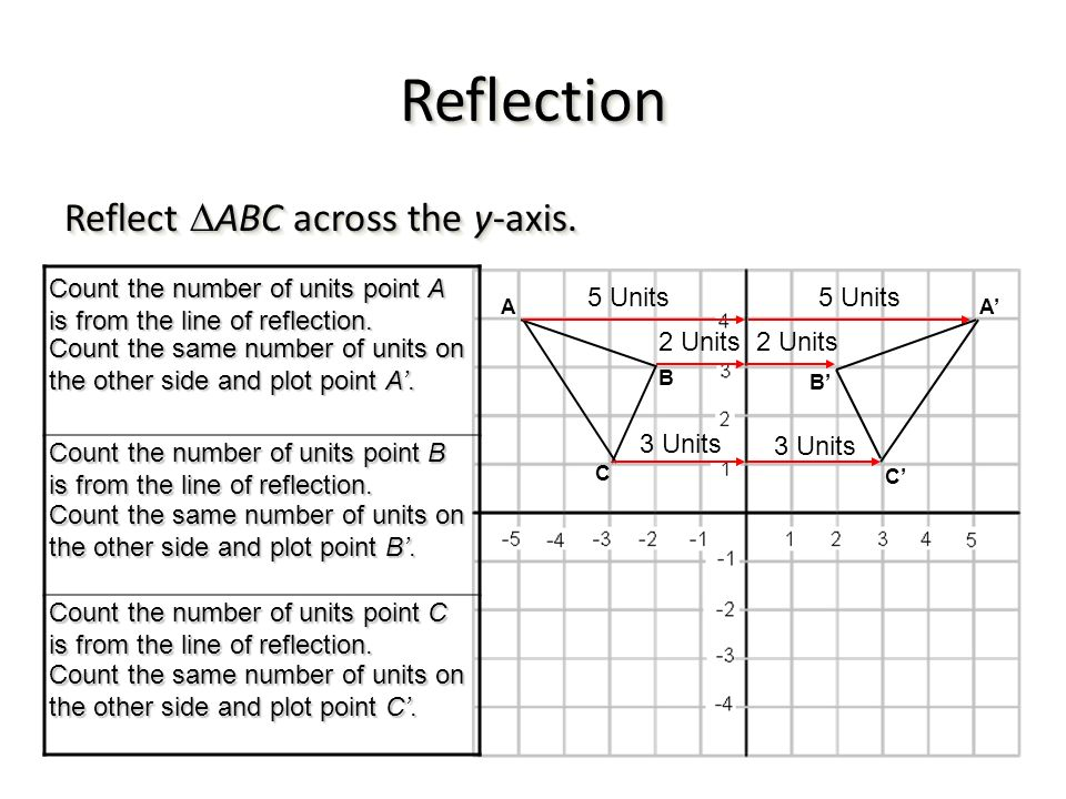 Reflection Reflect ABC across the y-axis.