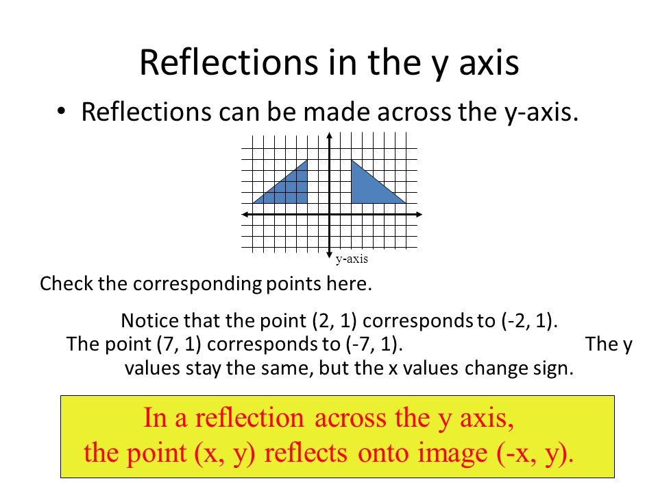 Reflections in the y axis