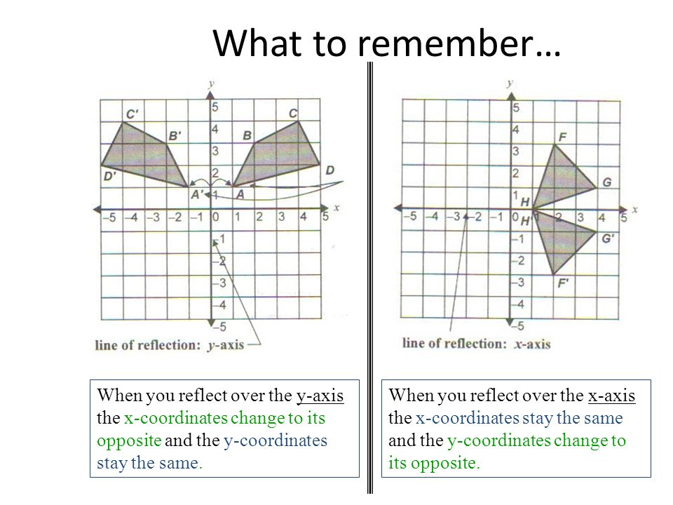 What to remember… When you reflect over the y-axis the x-coordinates change to its opposite and the y-coordinates stay the same.