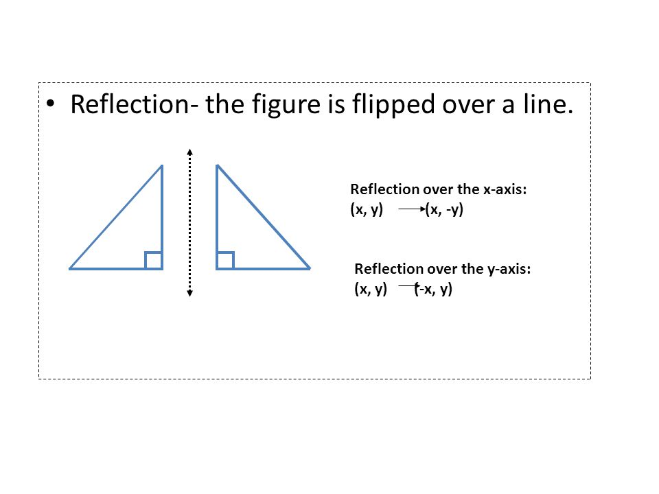Reflection- the figure is flipped over a line.