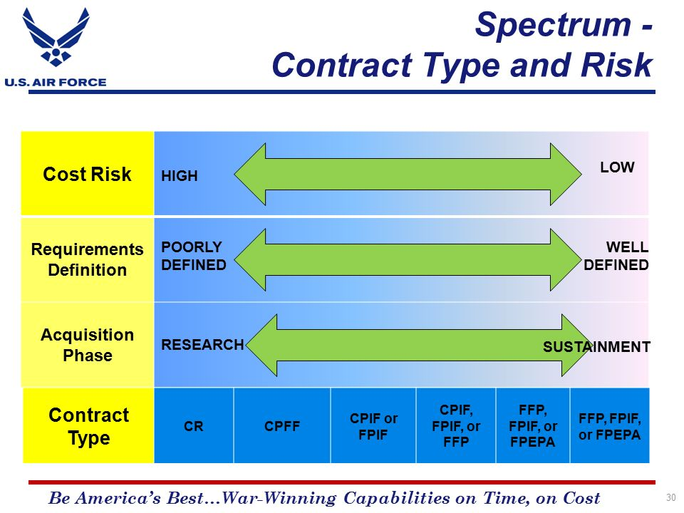 Source selection training ppt download for Cost plus contract