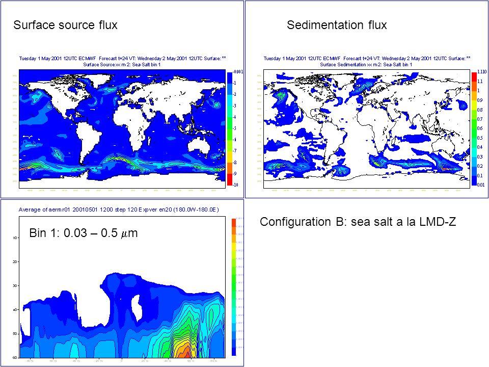 Surface source flux Sedimentation flux Configuration B: sea salt a la LMD-Z Bin 1: 0.03 – 0.5 mm