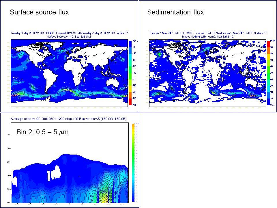 Surface source flux Sedimentation flux Bin 2: 0.5 – 5 mm