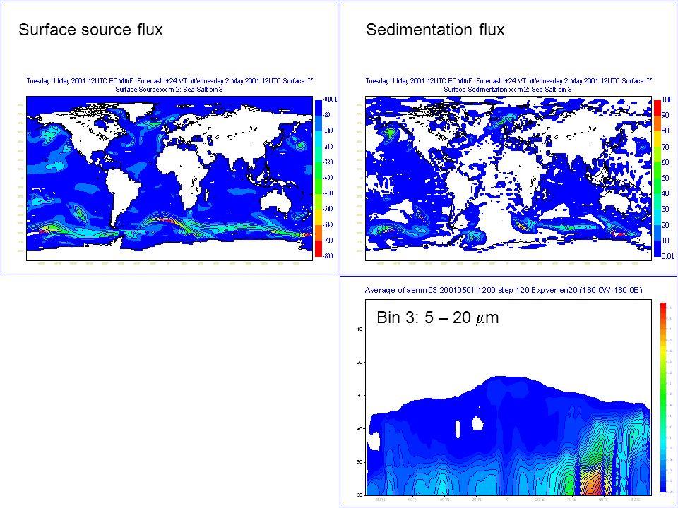 Surface source flux Sedimentation flux Bin 3: 5 – 20 mm