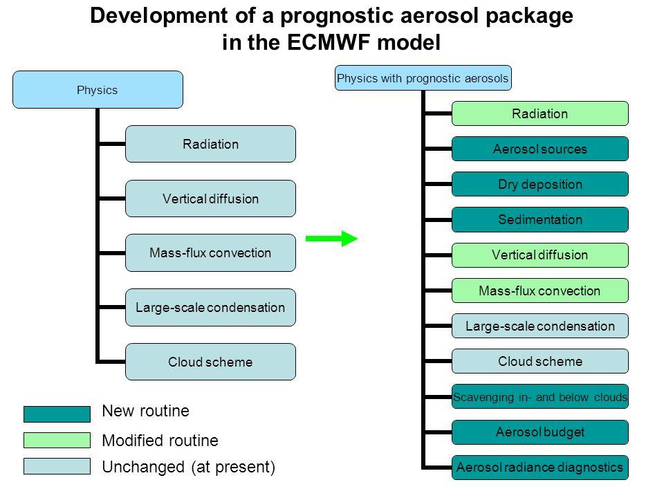 Development of a prognostic aerosol package in the ECMWF model