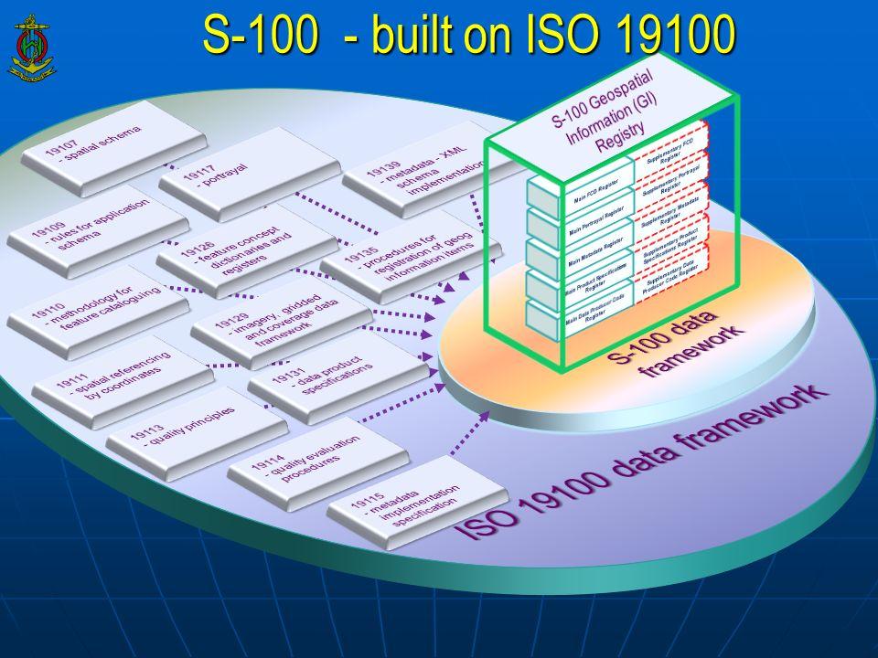 S-100 - built on ISO 19100 ISO 19100 data framework