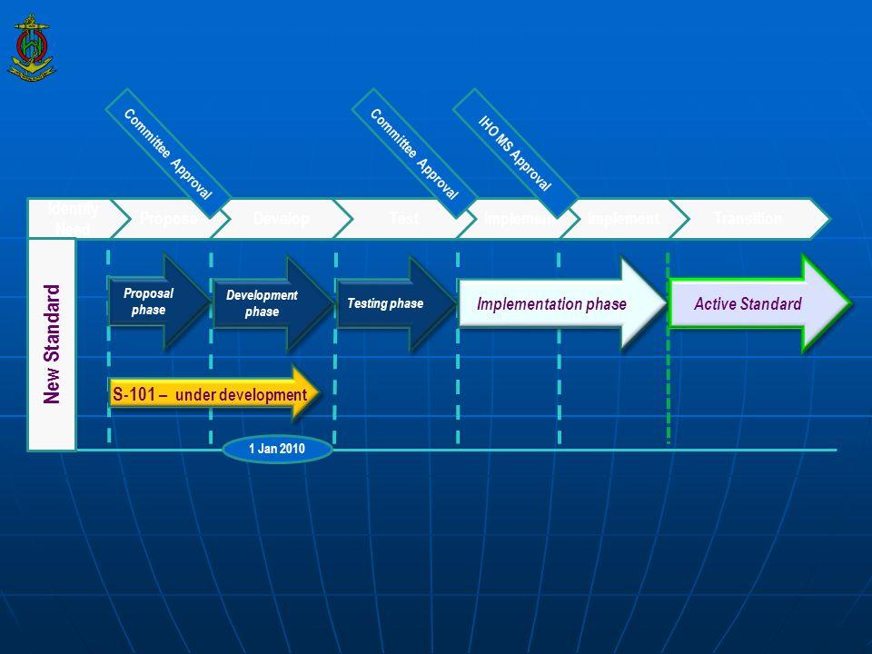 New Standard S-101 – under development Identify Need Propose Develop