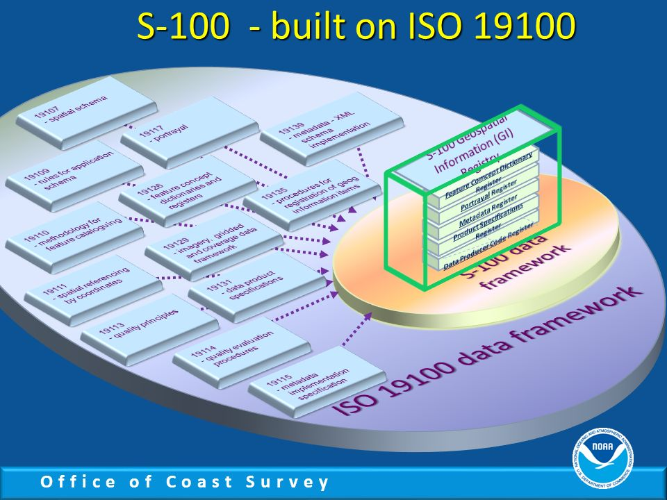 S-100 - built on ISO 19100 ISO 19100 data framework