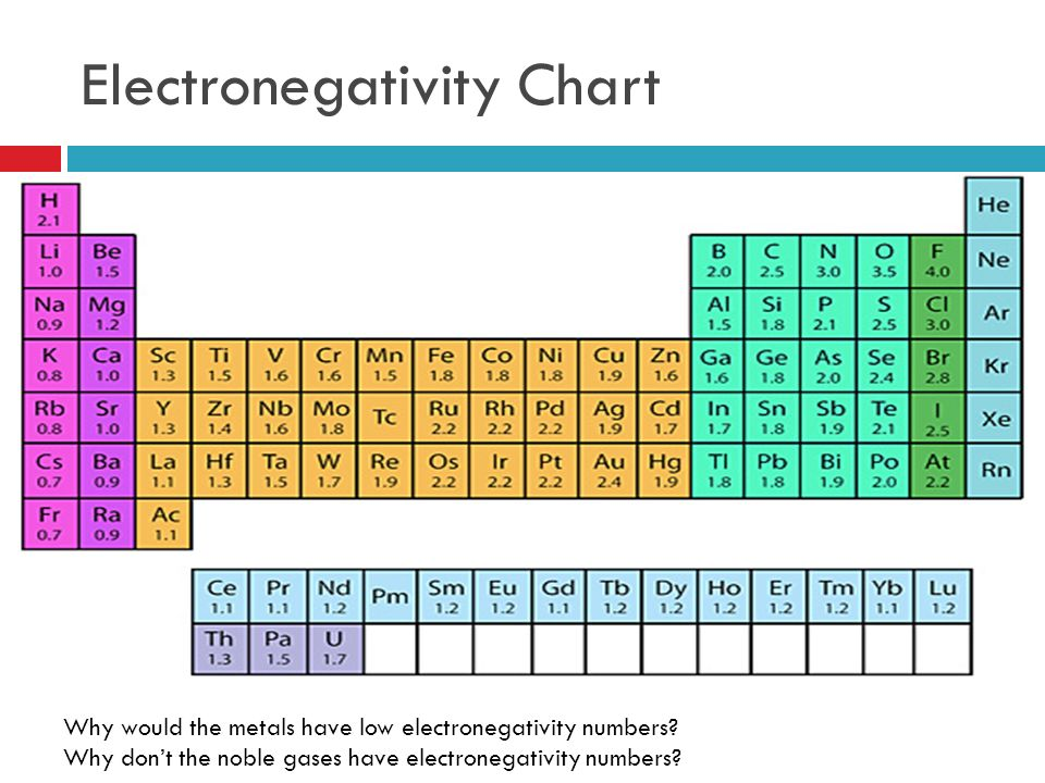 Electronegativity Chart. 53 polarity and intermolecular ...