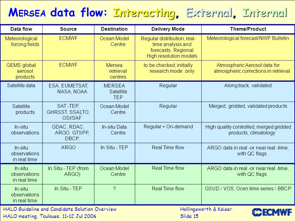MERSEA data flow: Interacting, External, Internal