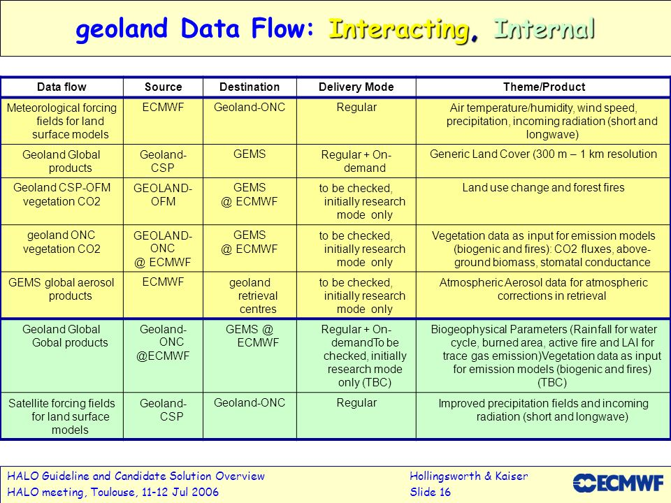 geoland Data Flow: Interacting, Internal