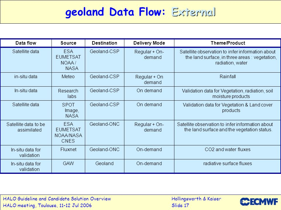 geoland Data Flow: External