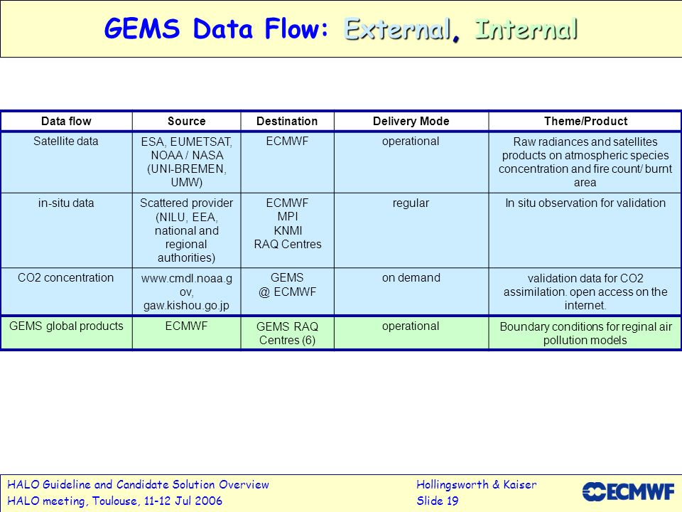 GEMS Data Flow: External, Internal