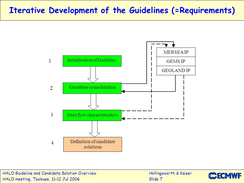 Iterative Development of the Guidelines (=Requirements)