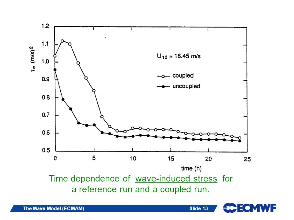 Time dependence of wave-induced stress for