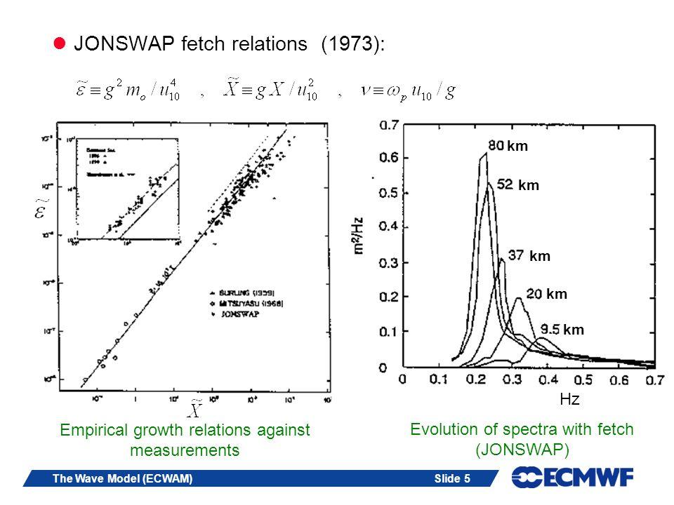 JONSWAP fetch relations (1973):