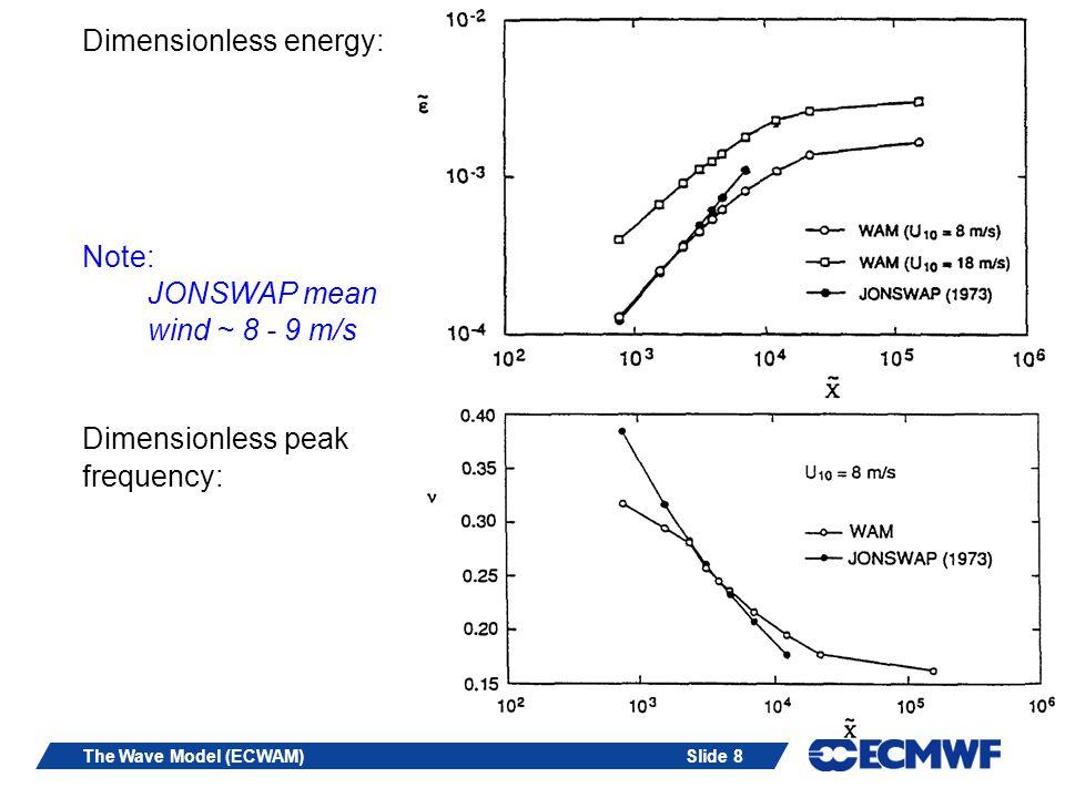 Dimensionless energy: